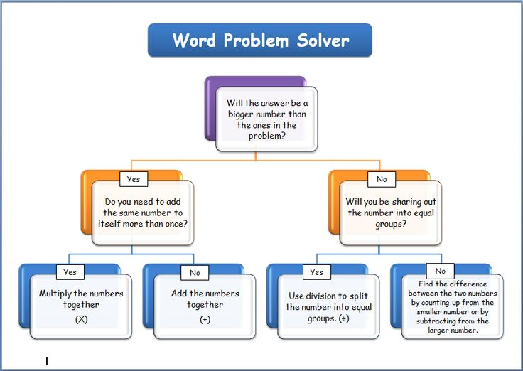 critical thinking word problems Welcome to education world's work sheet library in this section of our library, we present more than 100 ready-to-print student work sheets organized by grade level.