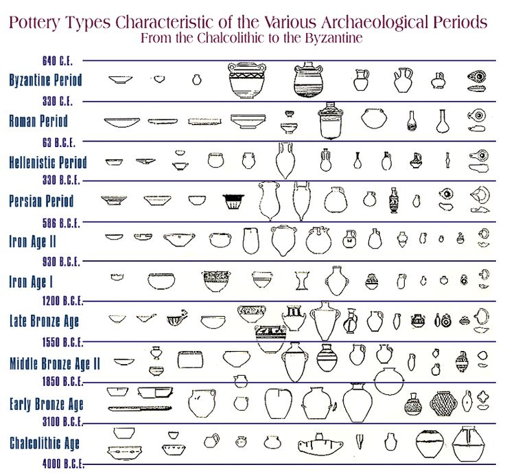 Types of Art: Ceramics and Pottery