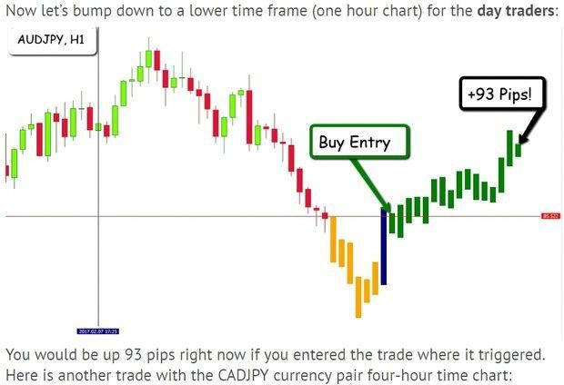 Learn To Trade Forex Trading Forex Learning