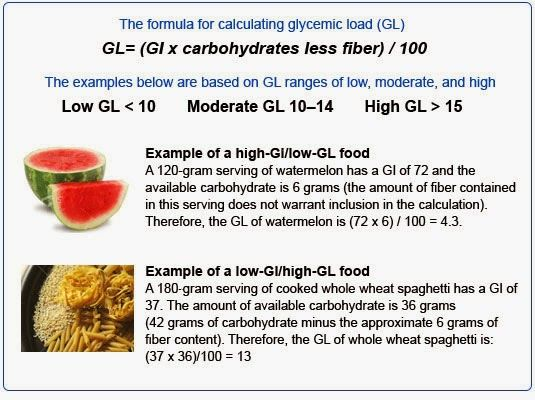 THE LOW-GLYCEMIC DIET - glycemic load