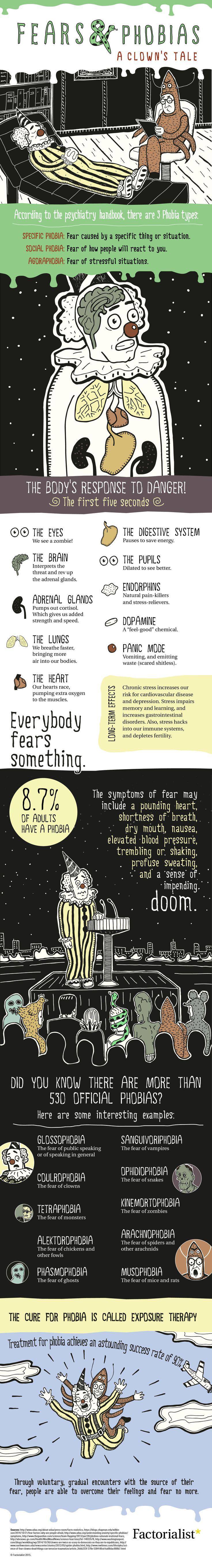 Die besten 25 All phobias Ideen auf Pinterest
