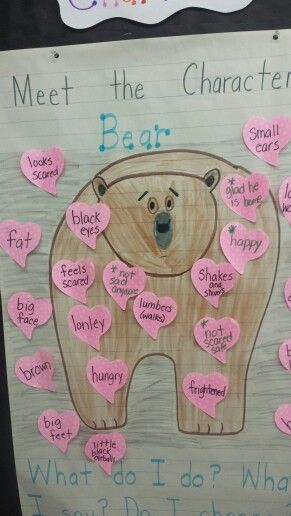 Meet the Characters anchor chart Bear Snores On by, Karma Wilson What do I do? What do I say? Do I change? Character Inside and Out