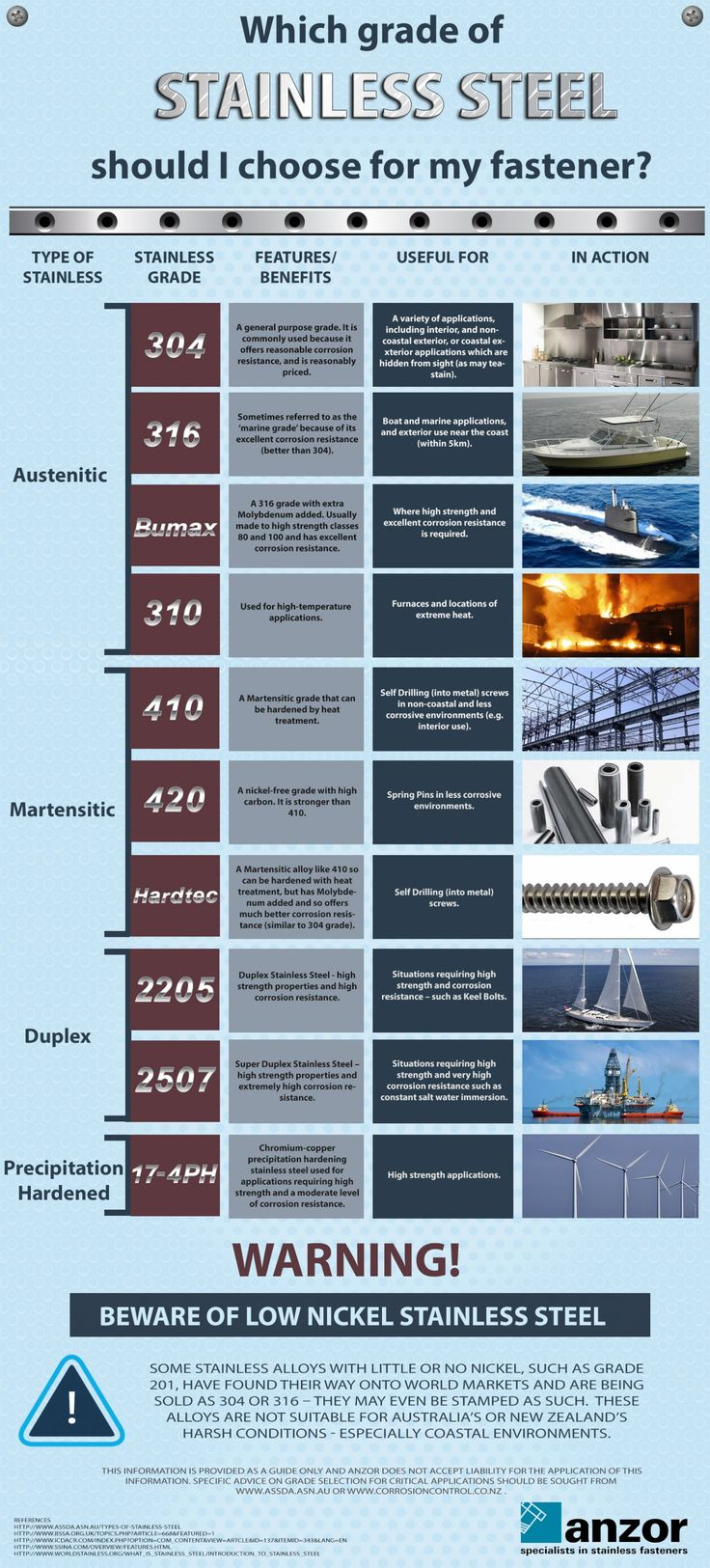 Which Grade of #StainlessSteel Should I Choose for my Fastener? #Infographic