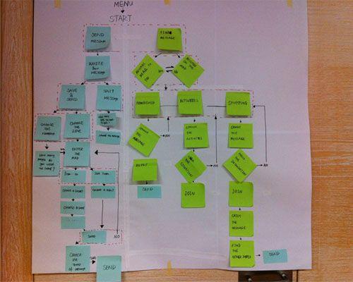Πάνω από 20 κορυφαίες ιδέες για Work flow chart στο Pinterest - flow chart format