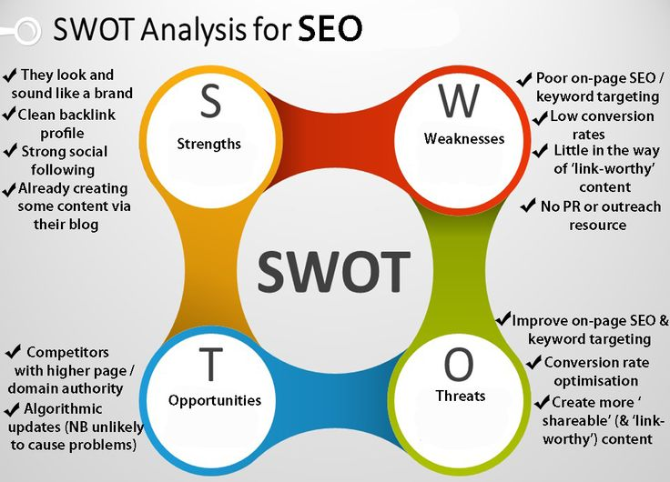 Have look on Swot Of ‪#‎SEO‬! For More Assistance visit : http://www.elysiumtechnologies.com/