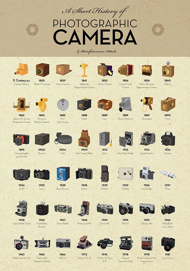 'A Short History of Photographic Camera', The Evolution of the Camera Distilled Into a Single Infographic