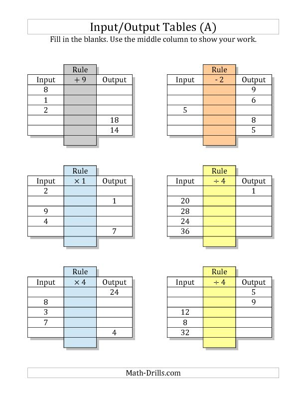 Mixed Operations Worksheet -- Input/Output Tables -- All Operations Facts 1 to 9 -- Mixed Blanks (A)