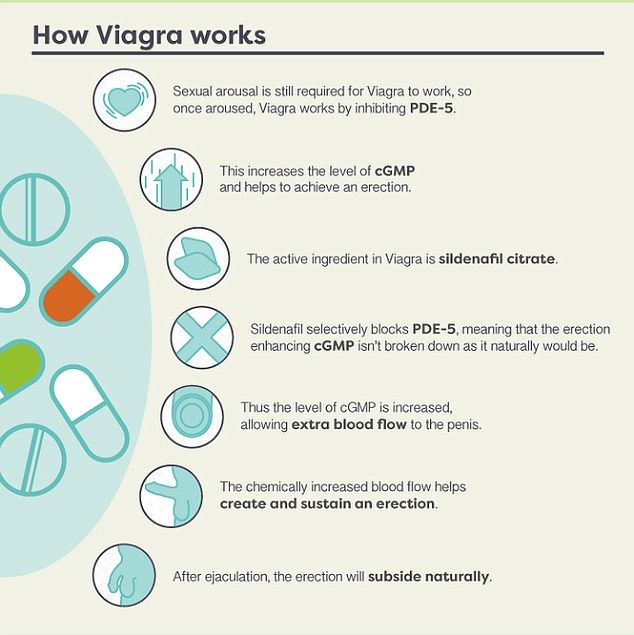How viagra works best