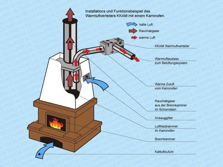 Popular Anwendung Dieser Ventilator zur Warmluftverteilung erm glicht die Erstellung eines voll funktionsf higen Luftheizsystems auf der Basis eines