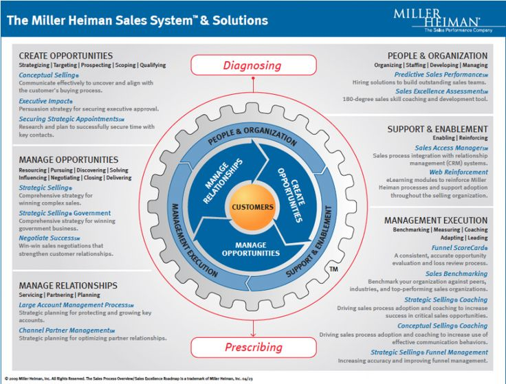 miller heiman conceptual selling process