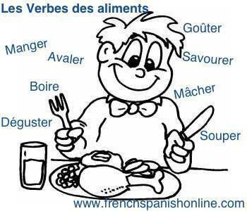 Les verbes des aliments
