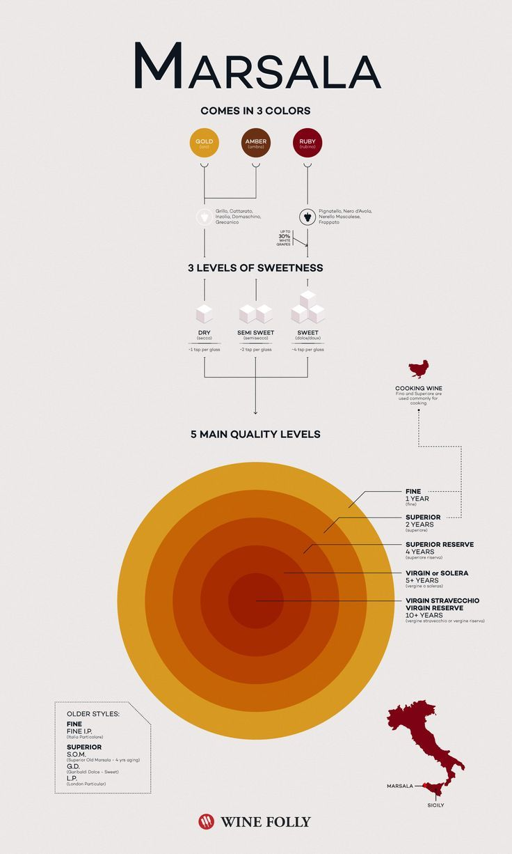 Different kinds of #sicilian #Marsala #wine