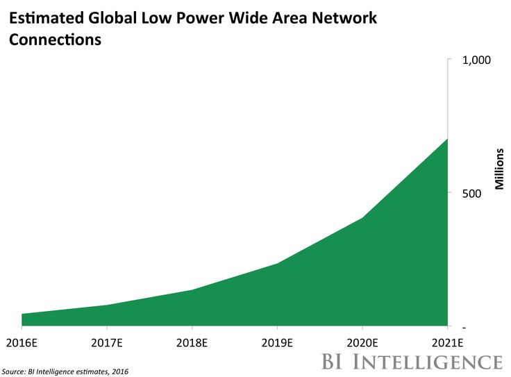 THE LOW POWER WIDE AREA NETWORKS REPORT: Market potential key players and the emerging standards for low-power long-range networks set to open doors for IoT adoption - CLONE