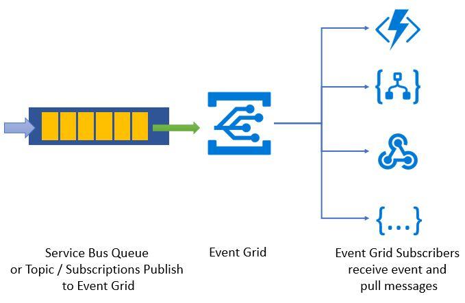 Azure Service Bus now integrates with Azure Event Grid! https://azure.microsoft.com/blog/azure-service-bus-now-integrates-with-azure-event-grid/?utm_campaign=crowdfire&utm_content=crowdfire&utm_medium=social&utm_source=pinterest