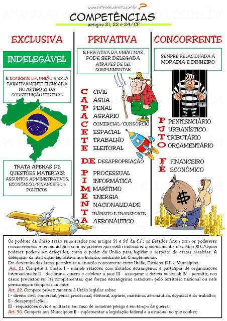 ENTENDEU DIREITO OU QUER QUE DESENHE  ???: COMPETÊNCIA CONSTITUCIONAL - SISTEMA DE DISTRIBUIÇ...