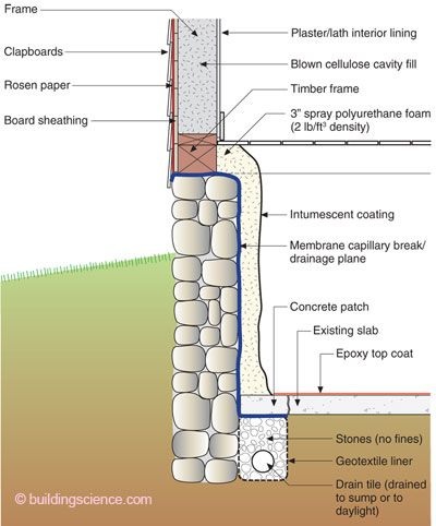 Insulating Rubble Foundations Construction Details