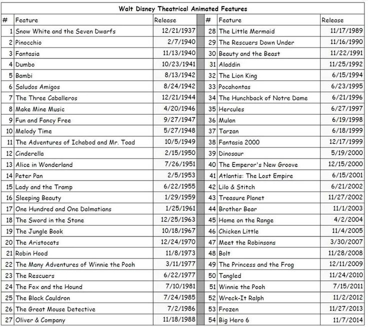 Disney movies in chronological order... just in case I randomly ever need this information.