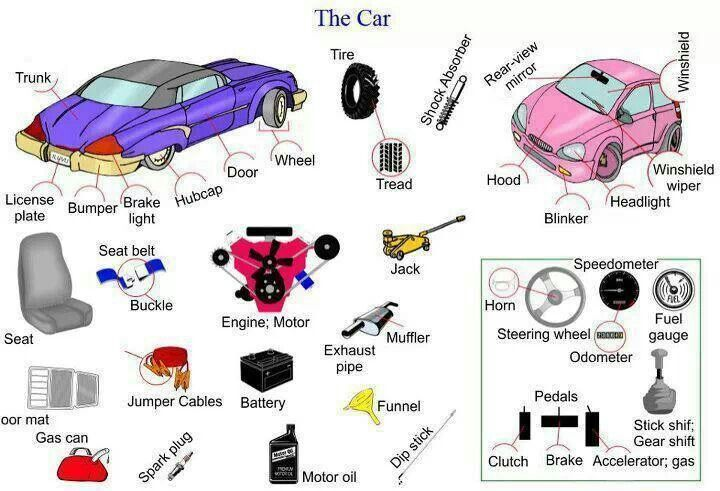 How Do You Say Car In Spanish #a #to #z #vocabulary #in #spanish,all #vehicle #vocabulary #in #spanish,battery #in #spanish,bicycle #in #spanish,boat #in #spanish,book #of #tickets #in #spanish,booking #office #in #spanish,brakes #in #spanish,bus #driver #in #spanish,bus #in #spanish,can #of #oil #in #spanish,car #door #in #spanish,car #in #spanish,car #parts #name #in #spanish,coach #in #spanish,depature #in #spanish,engine #in #spanish,gas #in #spanish,headlights #in #spanish,helicopter…