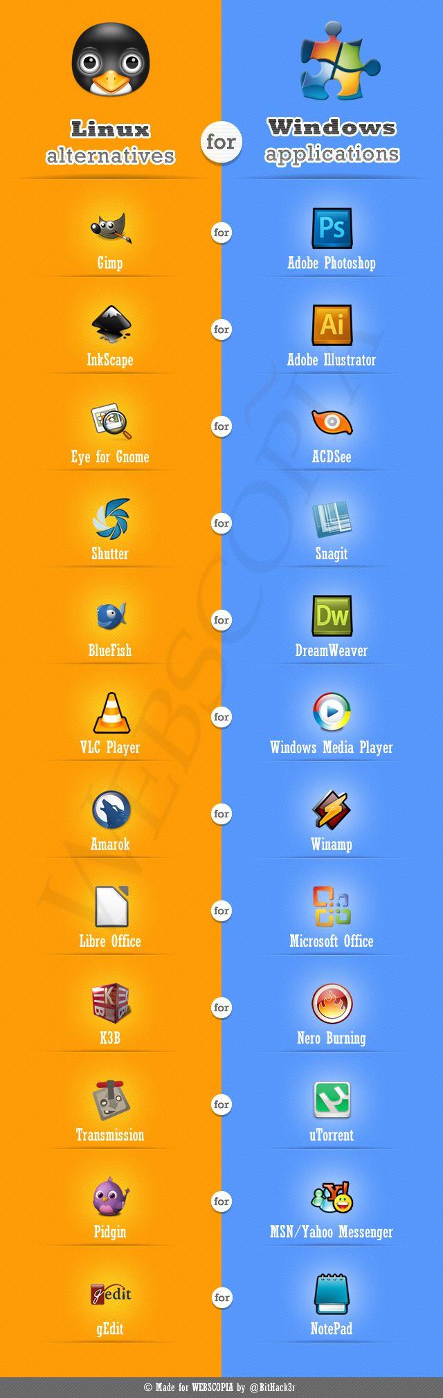 Ubuntulandia: Alternative Linux per applicazioni Windows [Infografica].
