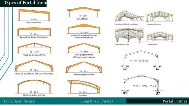 Resultado De Imagen Para Three Pin Portal Frame Steel