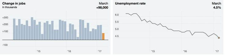 The showing was the weakest in nearly a year and followed two robust increases. But unemployment fell to 4.5 percent, the lowest in almost a decade.
