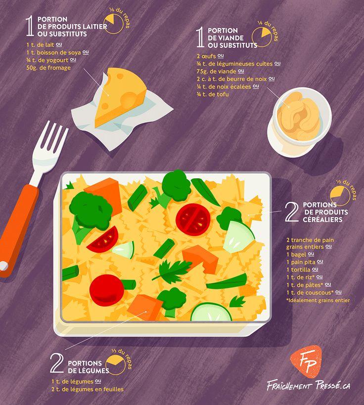 Voici de quoi devrait avoir l'air un lunch équilibré et nutritif