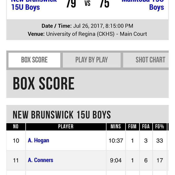 Team Toba 15U boys drop a close one in Overtime to Team New Brunswick 15U boys by 4 points.  Team New Brunswick wins pool B and Team Alberta secures second place.  Team Toba 15U will play for seeding now in Pool B.