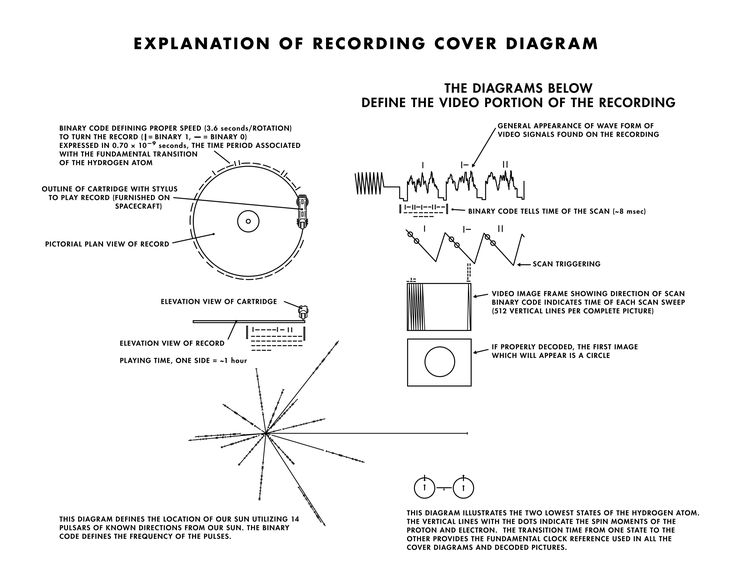 Image result for voyager recording