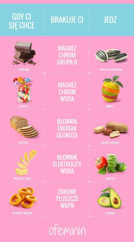 Zdrowe zamienniki jedzenia #food #jedzenie #fit #zdrowo #infografika #warzywa #owoce #fitfood