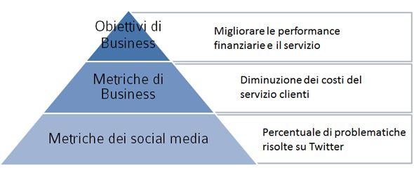Il ROI dei social media su Panorama Economy