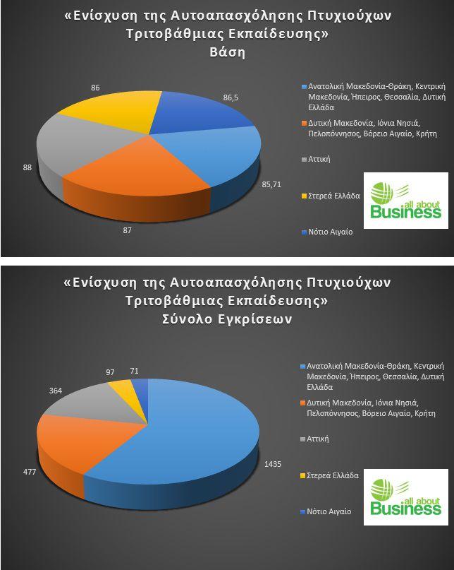 Τα στατιστικά στοιχεία, βάσει του προσωρινού καταλόγου Δυνητικών Δικαιούχων του προγράμματος «Ενίσχυση της Αυτοαπασχόλησης Πτυχιούχων Τριτοβάθμιας Εκπαίδευσης»