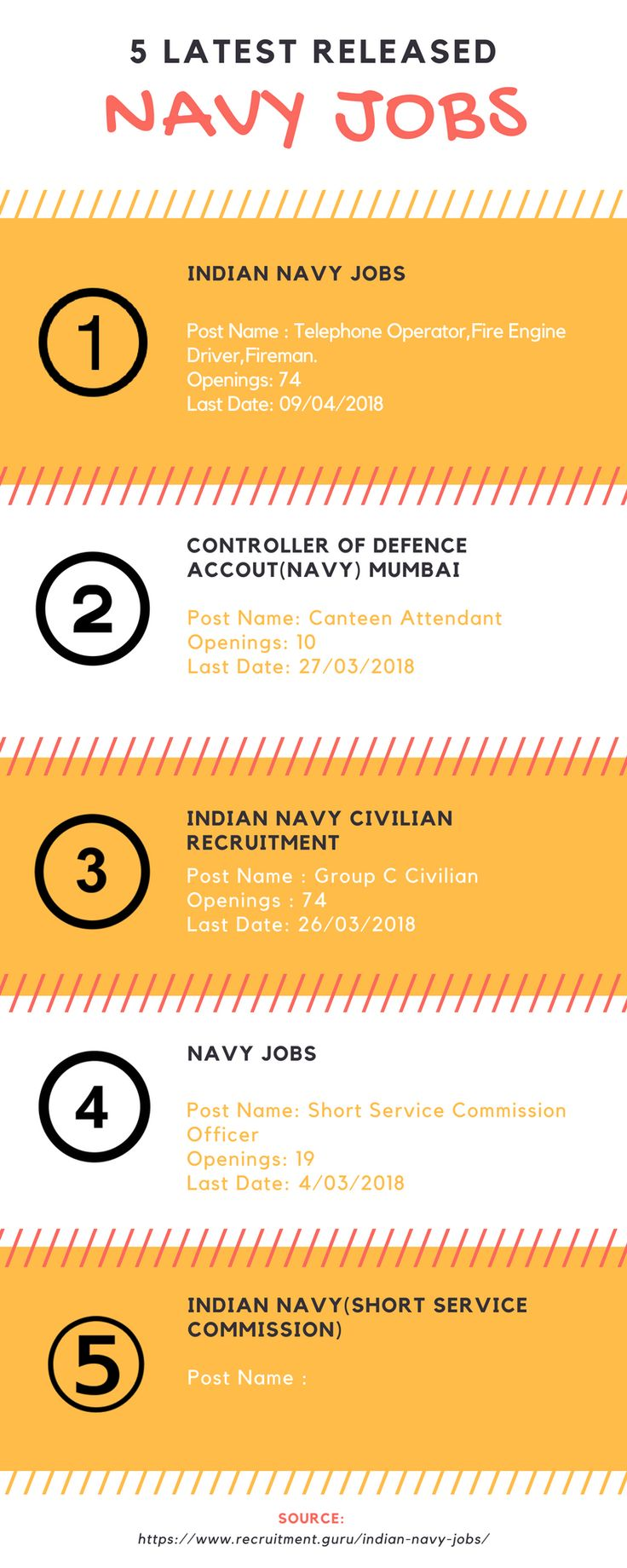 Indian Navy Jobs 2018. Check out latest released Navy Jobs 2018.