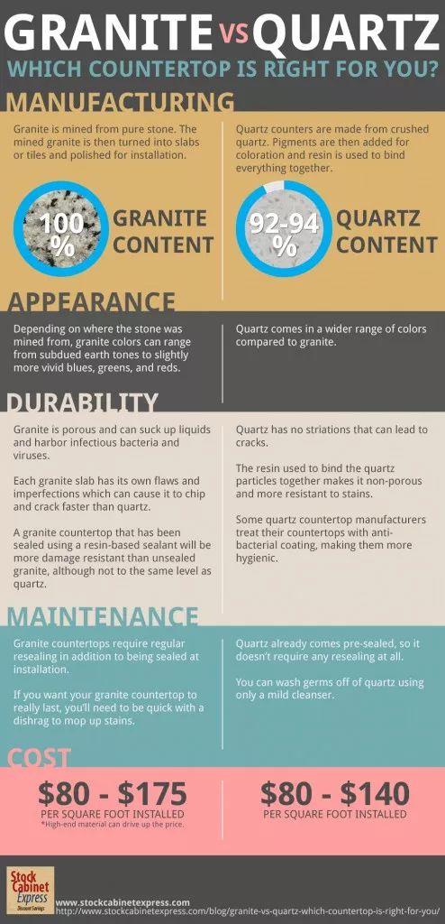 Pros and Cons of Quartz vs. Granite Countertops Sebring Services