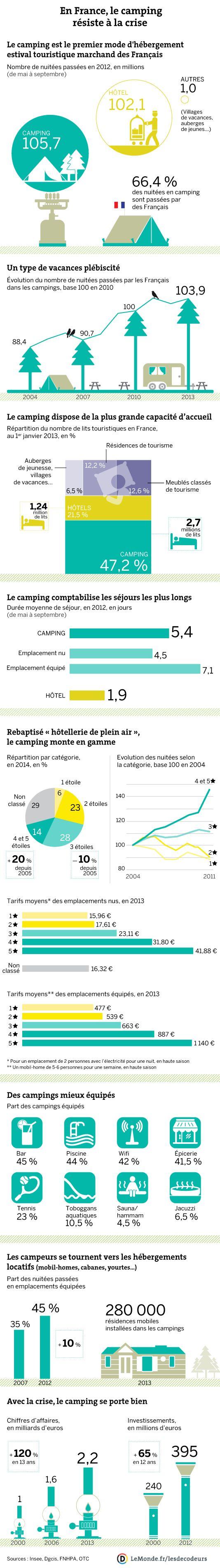Le camping en France. Le Monde.fr