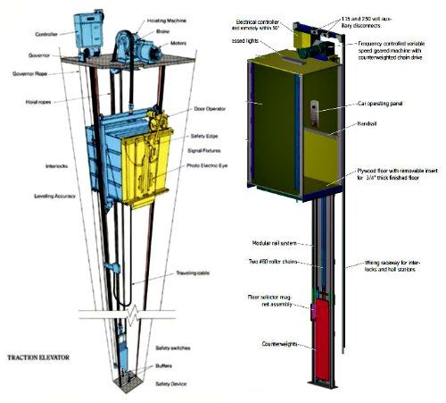 Traction Elevators showing the motors at the top of the shaft and counterweights