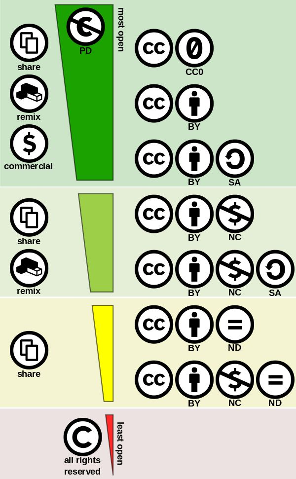 Creative Commons license - Wikipedia