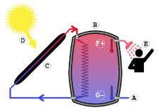 Resultado de imagen para movimiento del agua que generan energia en albercas