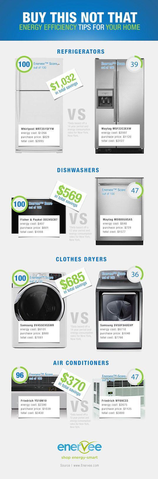 Enervee, energy efficiency, home appliances, green appliances, green design, sustainable design, efficient refrigerator, efficient dishwashe... Buying a Home #buyingahome #homebuyingtips