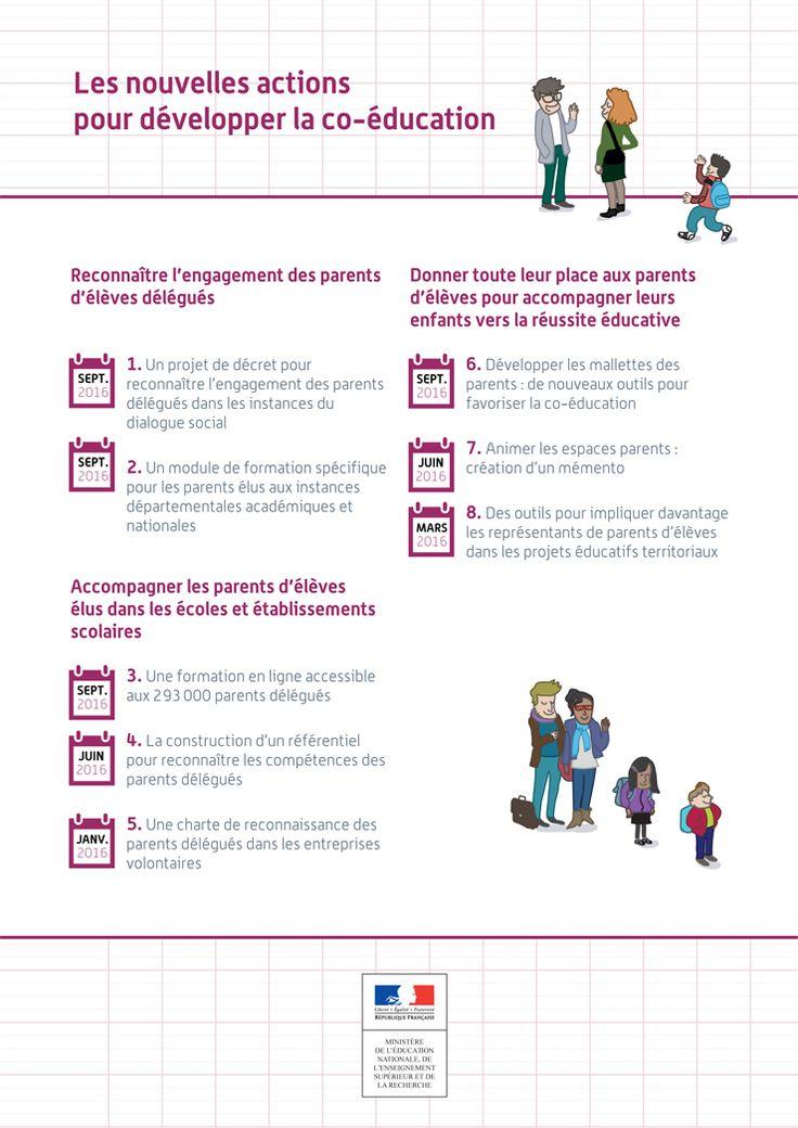 Les nouvelles actions pour développer la coéducation