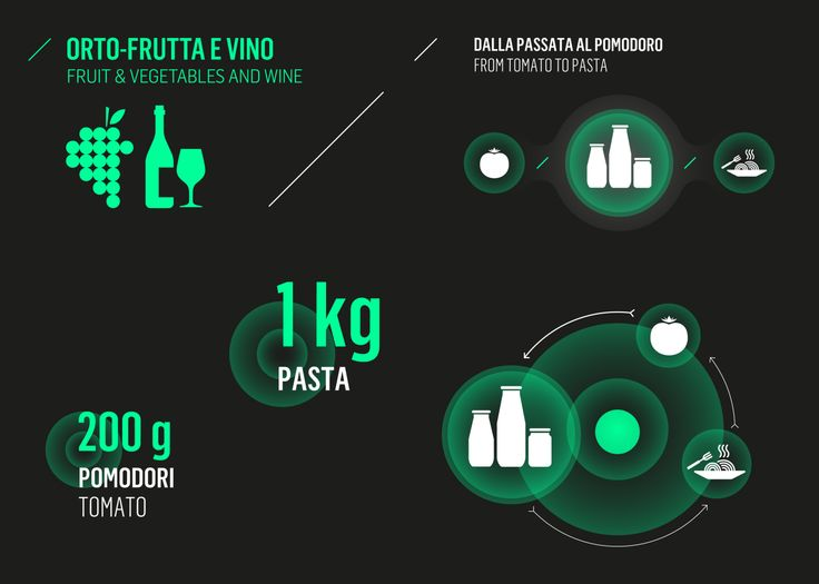 Coop – Future Food District | work | studio FM milano / graphic design