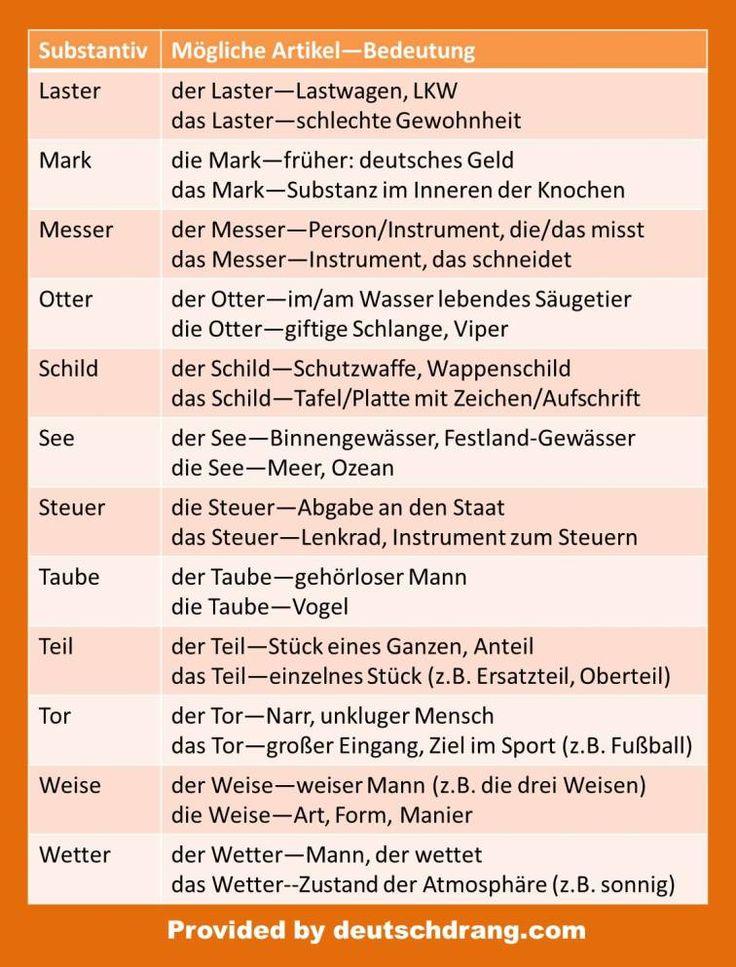 54 best Nomen images on Pinterest | German grammar, German language ...