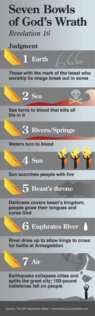 """Seven Bowls of God's Wrath! Read more """"Study of Revelation Chapters 15 and 16"""" http://www.raptureforums.com/Revelation/RevelationCh15and16.cfm"""