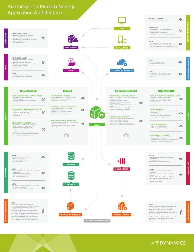 Anatomy of a Modern Node.js  Application Architecture  WEB SERVER  SLOW CODE EXECUTION  QUEUE SERVER  WORKER SERVERS  CACH...