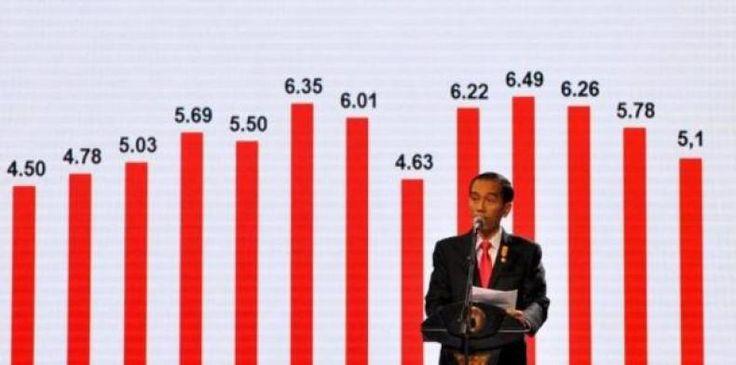Kegagalan Pemerintahan Jokowi Menurut Laporan BPS  Oleh: Salamuddin Daeng (AEPI)  1. Pada Januari 2017 terjadi inflasi sebesar 097 persen. Inflasi yang tinggi dan berbahaya ditengah daya beli masyarakat yang semakin merosot. Pemerintan gagal dalam mengendalikan inflasi nasional dan inflasi daerah yang merupakan tugas paling penting karena pertumbuhan ekonomi Indonesia masih ditopang sebagian besar oleh sektor konsumsi.  2. Ekonomi Indonesia tahun 2016 tumbuh 502 persen. Angka pertumbuhan ini…