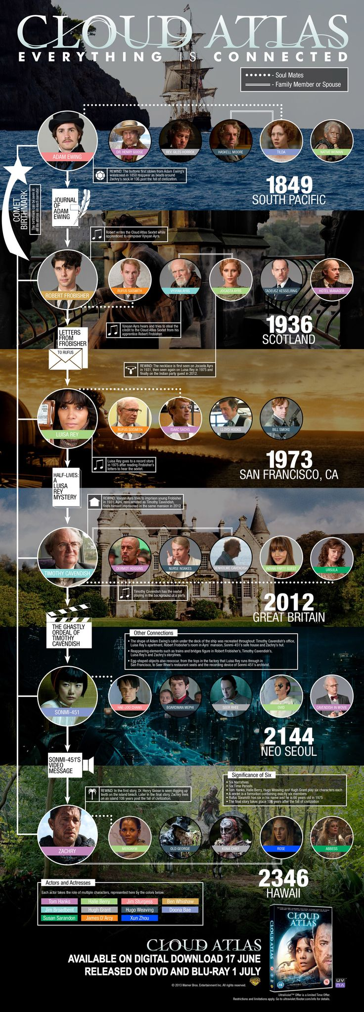 Cloud Atlas Infographic (double-click to enlarge) - Cloud Atlas out on Blu-ray and DVD 1st July 2013  A recently released interview with James, Ben Whishaw and Jim Sturgess:  http://www.sci-fi-london.com/news/blu-ray/2013/06/cloud-alas-cast-interviews