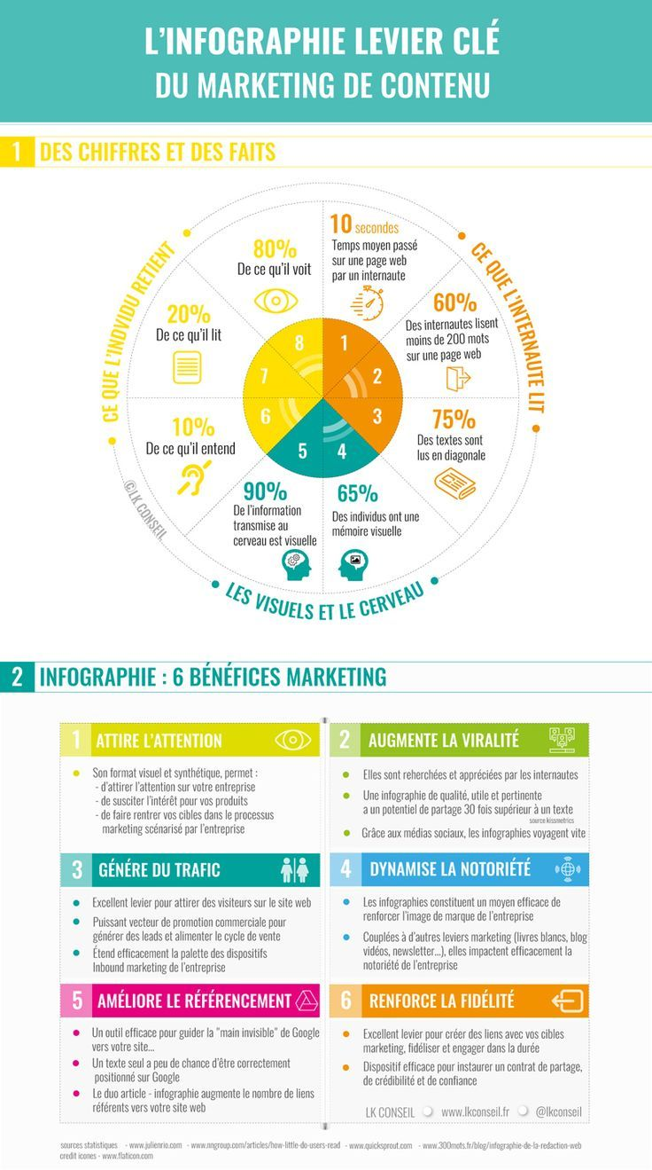 L Infographie Levier Cle Du Marketing De Contenu Lk Conseil En 2020 Marketing De Contenu Marketing De L Entreprise Marketing