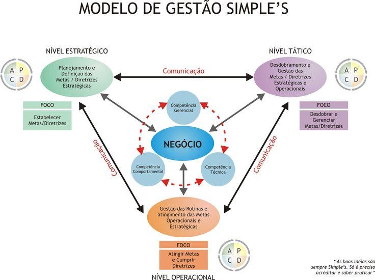 modelo de gestão simple's                                                                                                                                                                                 Mais