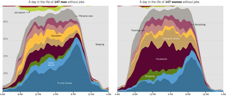 How Nonemployed Americans Spend Their Weekdays: Men vs. Women - The New York Times