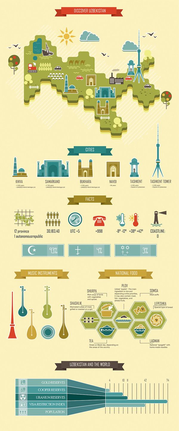 The first ever infographic about Uzbekistan. on Behance