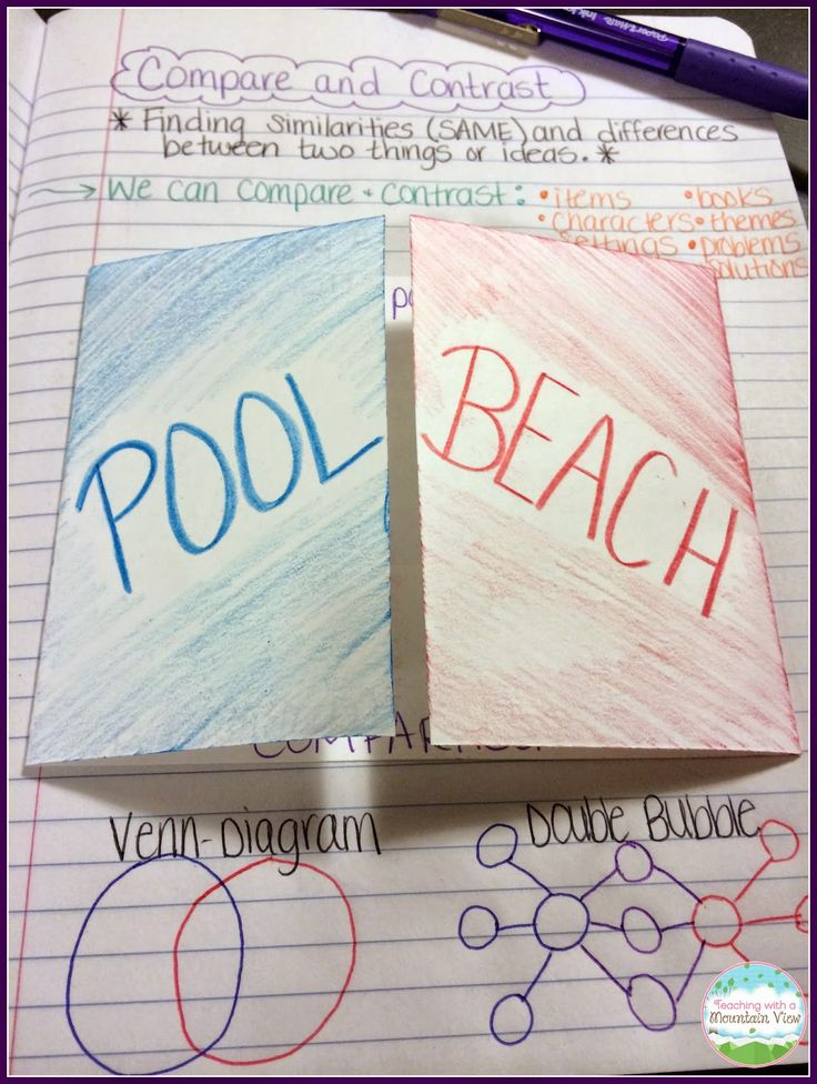 Teaching Children to Compare & Contrast using a notebook entry.  A great introduction that includes using a fun picture book!